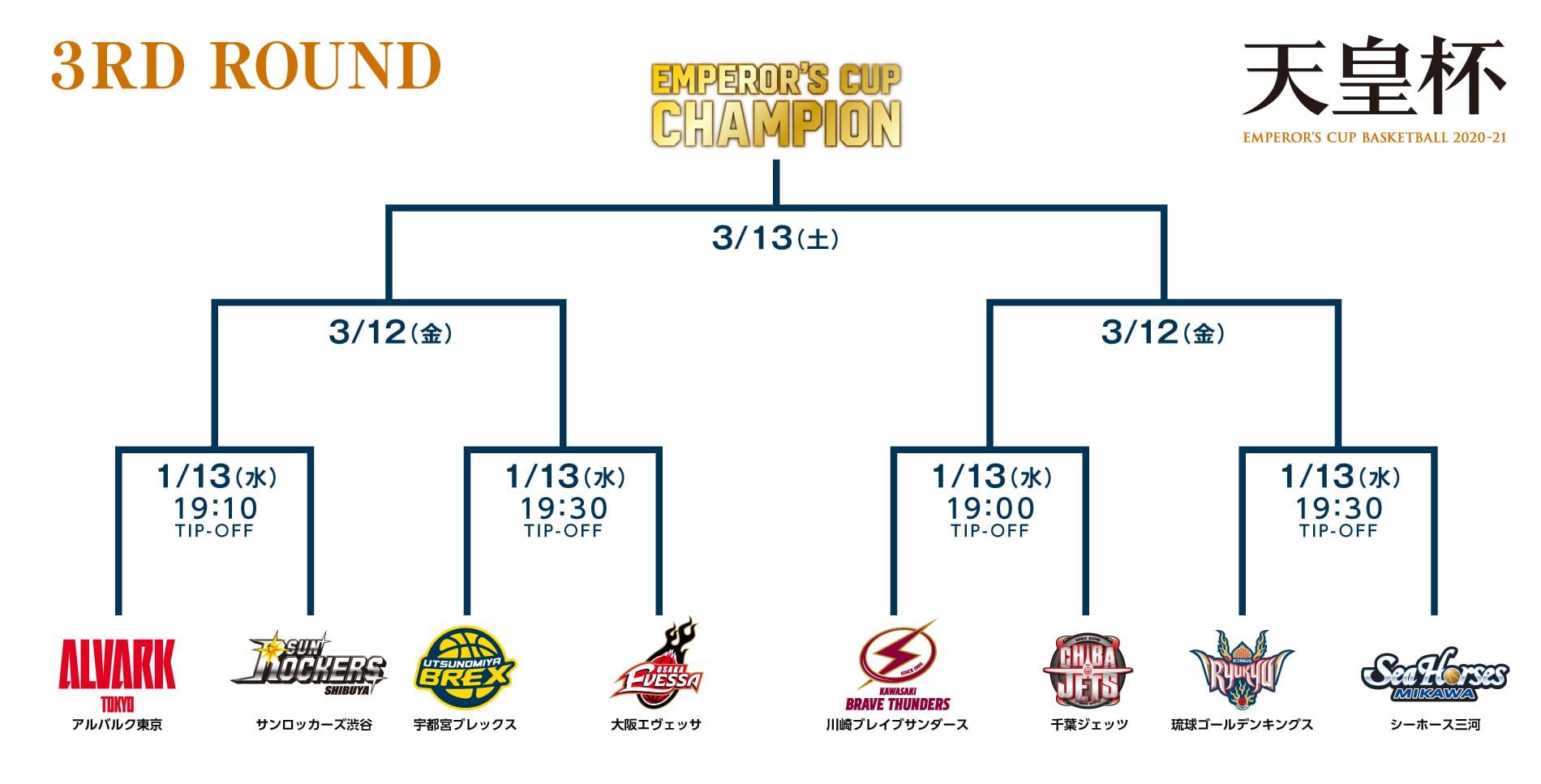 第96回天皇杯 全日本バスケットボール選手権大会 トーナメント表