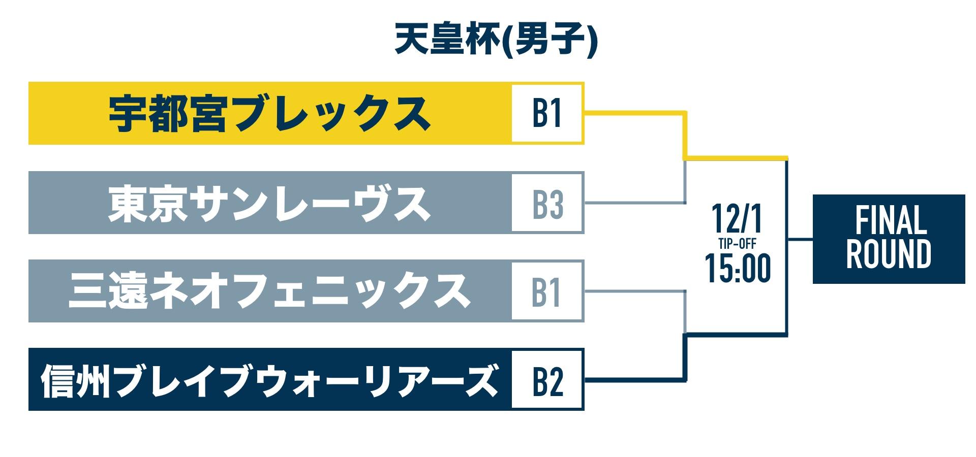 2次ラウンド 男子 トーナメント表