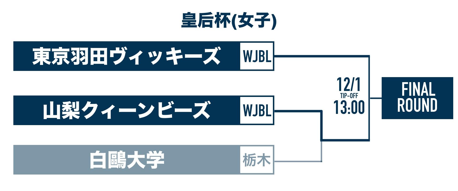 2次ラウンド 女子 トーナメント表