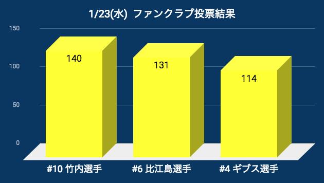 20190123_pog_result