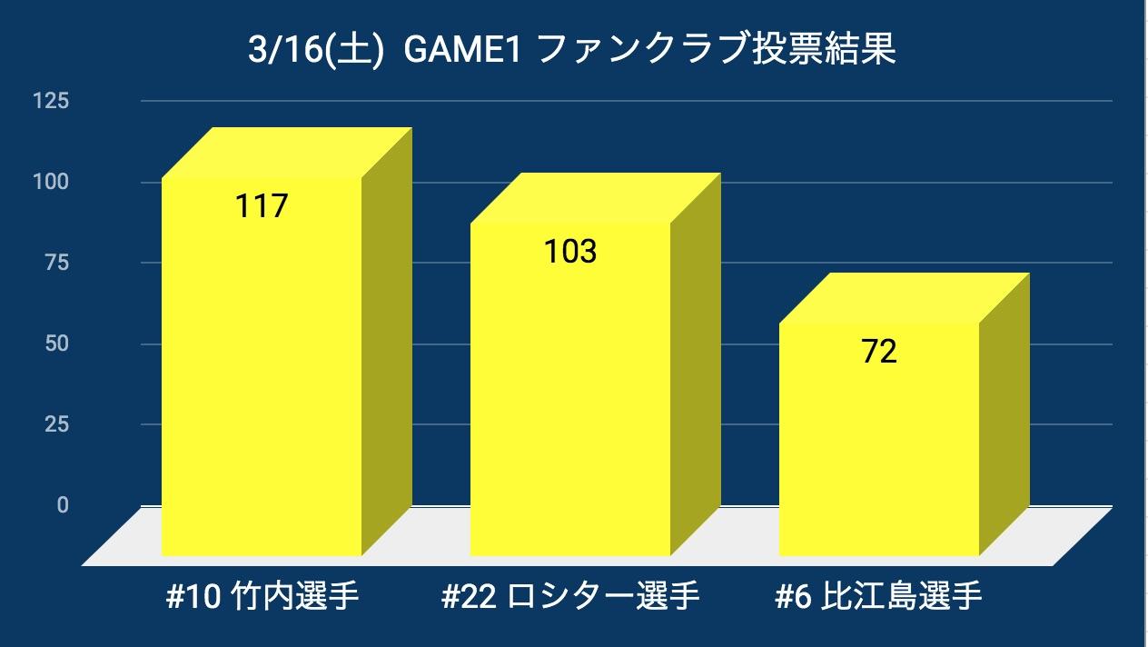 20190316_pog_result.jpg