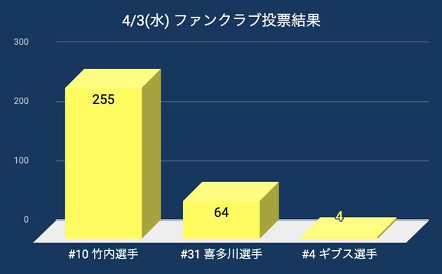 20190403_pog_result.jpg