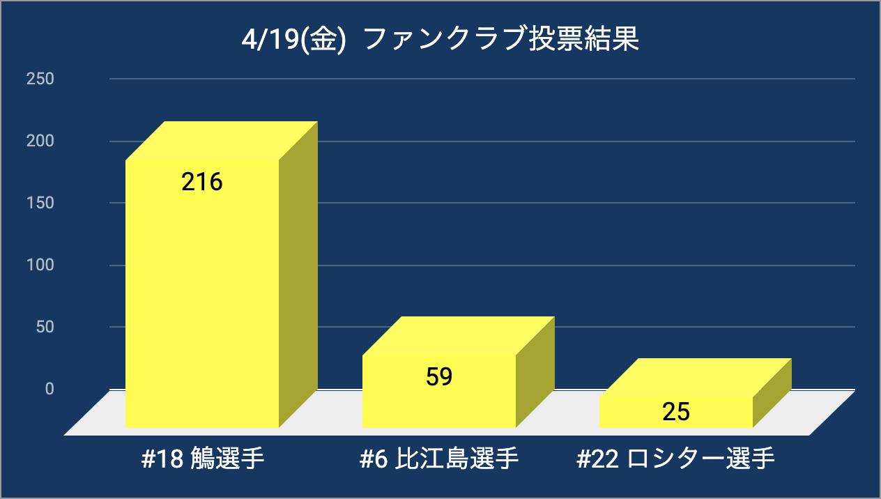 20190419_pog_result.jpg
